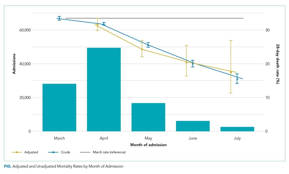 Assessing COVID-19's Mortality Trend
