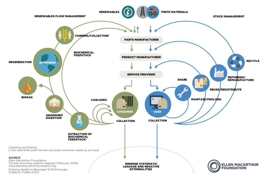 diagram showing cycles of reuse